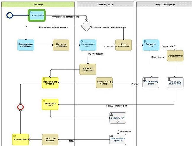 Business Process Design Templates  klariticom