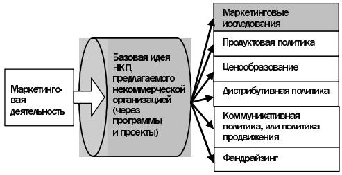 маркетинговая деятельность в некоммерческой организации